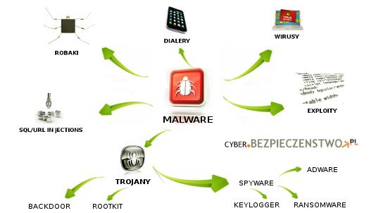 malware - rodzaje